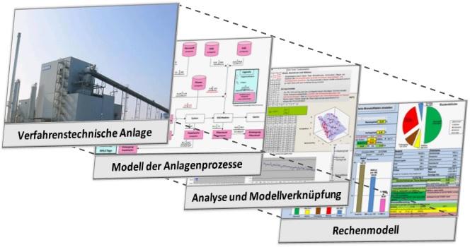 Sukzessiver Aufbau eines Analyse-Modells