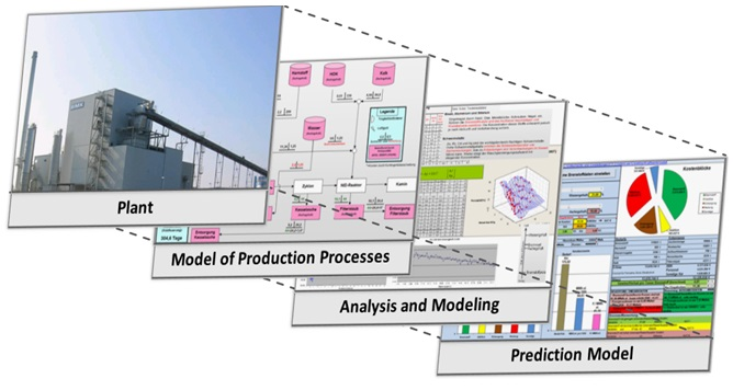 Successive build-up of a analysis model to predict costs and needs