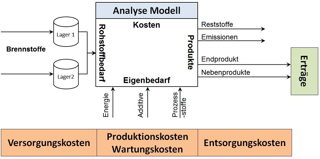 Analyse Modell zur Berechnen von Bedarfen und Kosten eines Biomasseheizkraftwerksanhand der Rohstoffeigenschaften