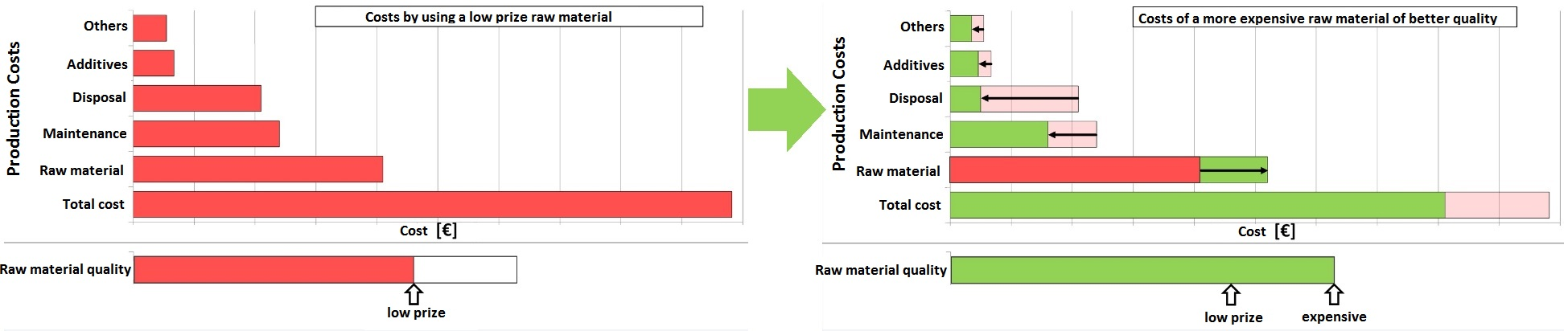 A beneficial and low cost raw material is not determined by the purchase prize but by the processes of each plant! Cost optimisation by strategical raw material supply with a analysis model