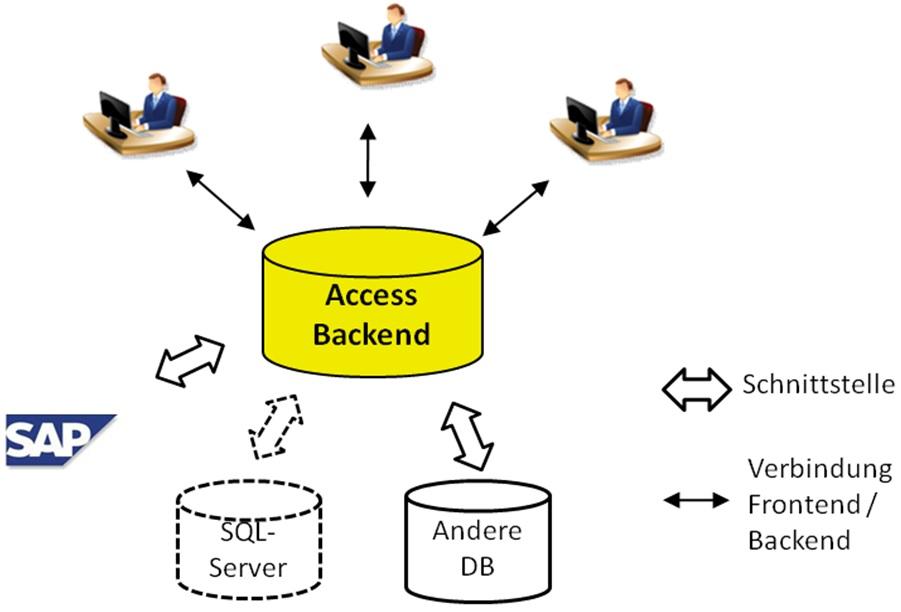 Einbettung eines Datenmanagements in der vorhandenen IT-Landschaft