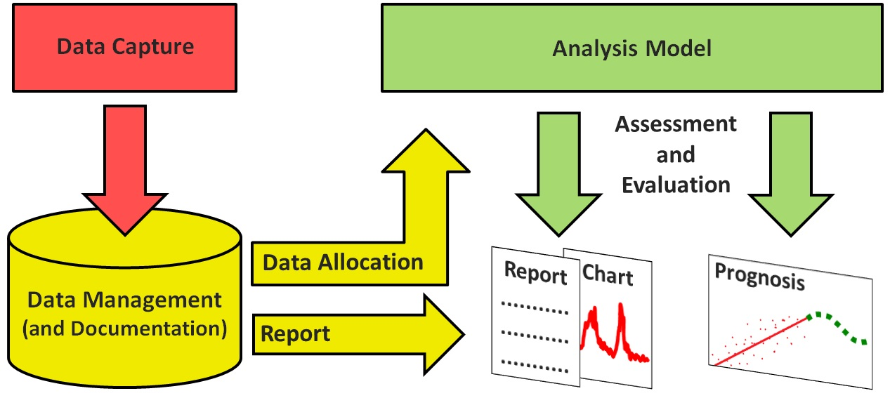 ING-ON Data Engineering Process