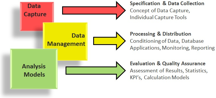 Our fields of activity Data Capture, Data Management and Analysis Models