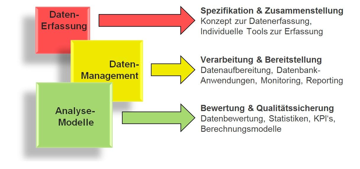 Unsere Tätigkeitsbereiche Datenerfassung, Datenmanagement und Analyse Modelle