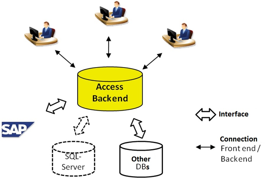 Implementation of a data management into the existing it infrastructure
