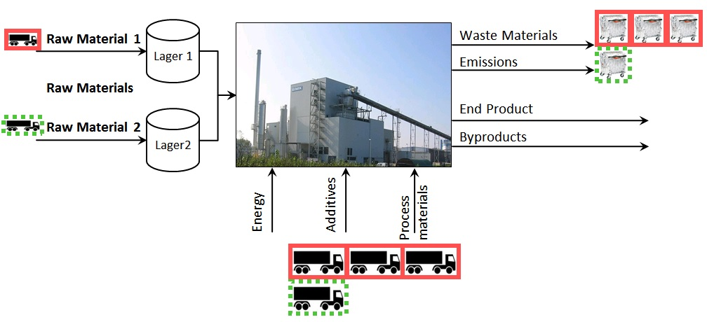Influence of different raw materials on the production result (example: biomass power plant)